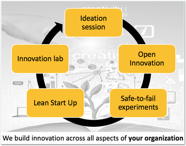 Innovation Management Tooling